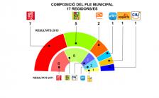 Gràfic eleccions municipals la Llagosta.