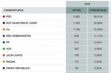 Formacions més votades avui a la Llagosta.